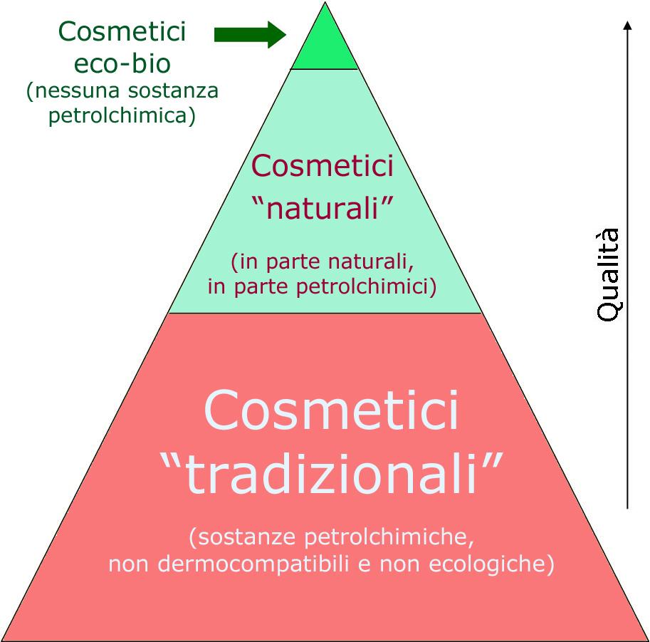 cosmetici ecobio